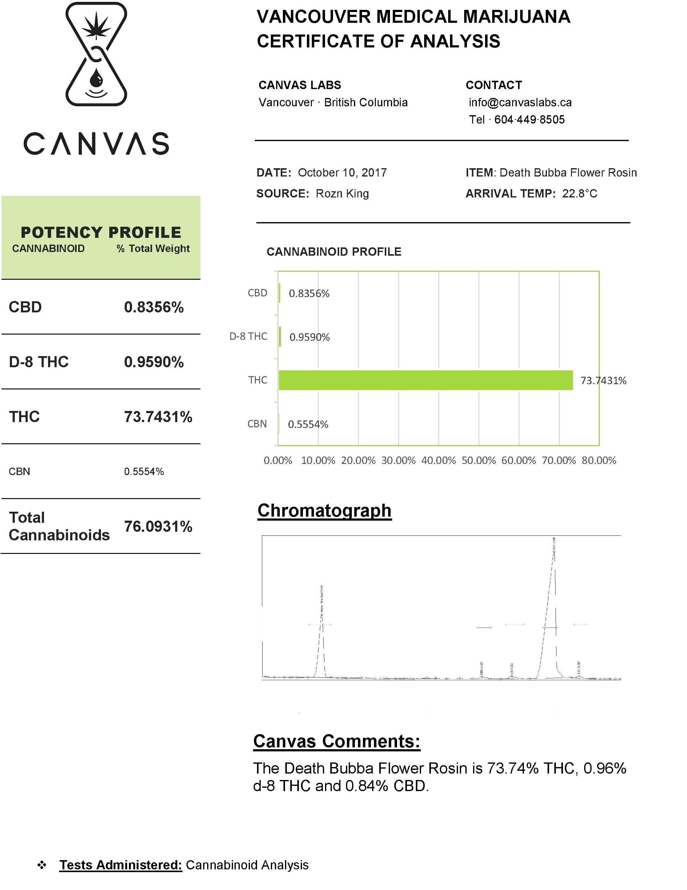 Death Bubba Cannabinoid Analysis