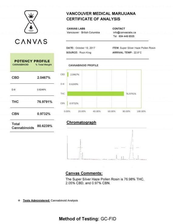 Super Silver Haze Cannabinoid Analysis