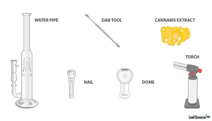 materials for dabbing